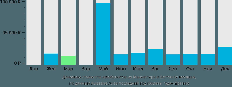Динамика стоимости авиабилетов из Манчестера в Бостон по месяцам