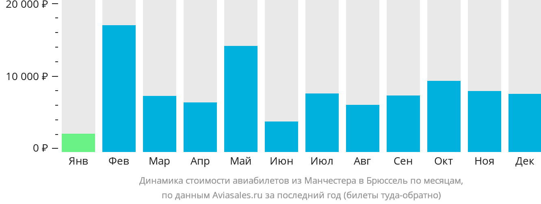 Динамика стоимости авиабилетов из Манчестера в Брюссель по месяцам