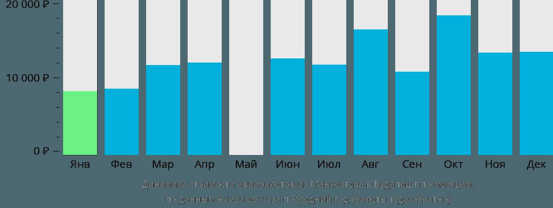 Динамика стоимости авиабилетов из Манчестера в Будапешт по месяцам