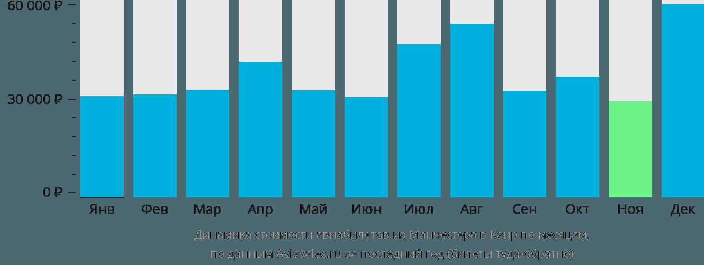 Динамика стоимости авиабилетов из Манчестера в Каир по месяцам