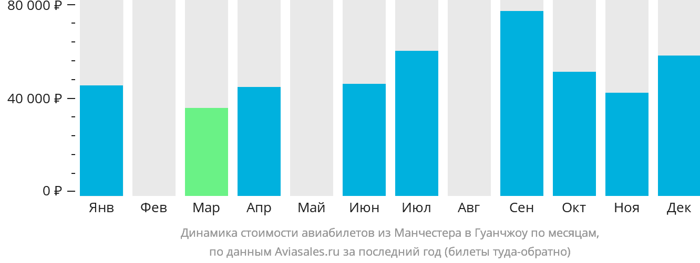 Динамика стоимости авиабилетов из Манчестера в Гуанчжоу по месяцам