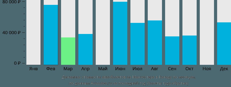 Динамика стоимости авиабилетов из Манчестера в Канаду по месяцам