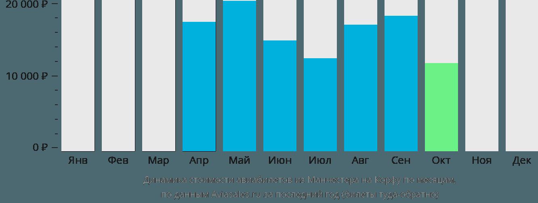 Динамика стоимости авиабилетов из Манчестера на Корфу по месяцам