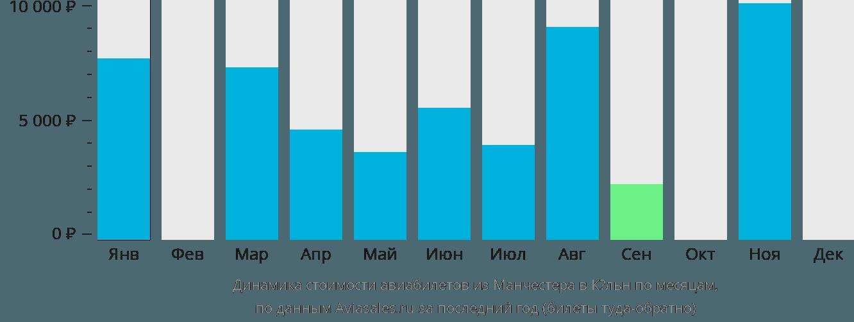 Динамика стоимости авиабилетов из Манчестера в Кёльн по месяцам