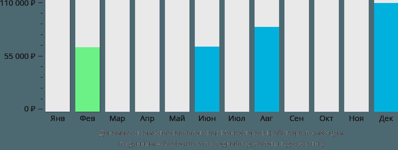 Динамика стоимости авиабилетов из Манчестера в Крайстчерч по месяцам