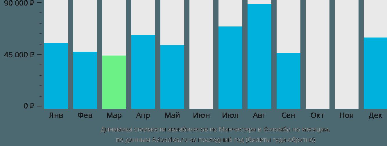 Динамика стоимости авиабилетов из Манчестера в Коломбо по месяцам