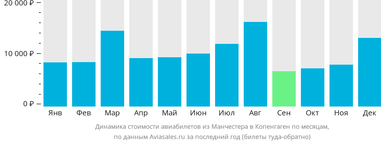Динамика стоимости авиабилетов из Манчестера в Копенгаген по месяцам