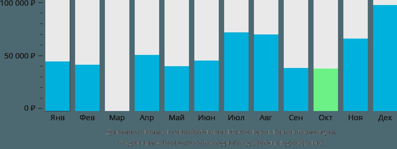 Динамика стоимости авиабилетов из Манчестера в Канкун по месяцам