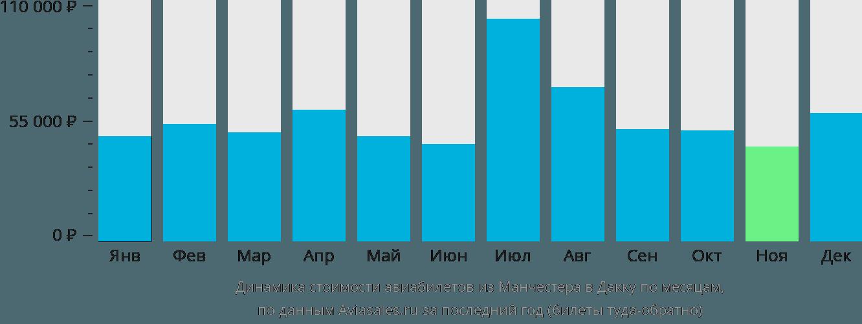Динамика стоимости авиабилетов из Манчестера в Дакку по месяцам
