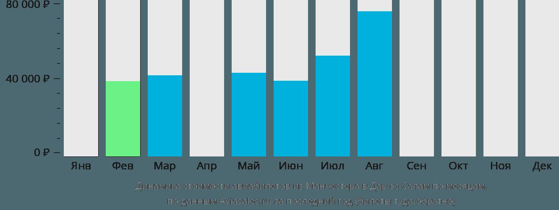 Динамика стоимости авиабилетов из Манчестера в Дар-эс-Салам по месяцам
