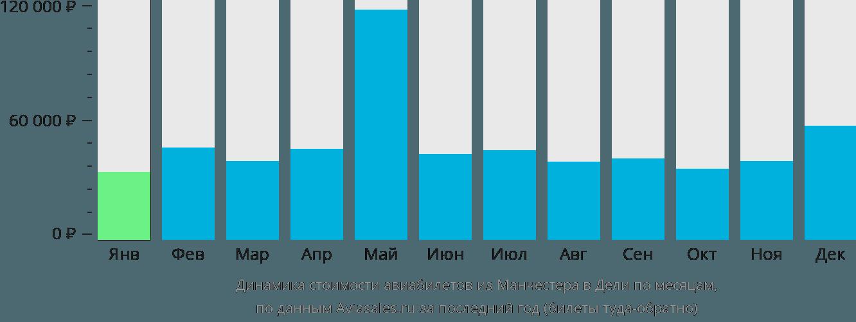 Динамика стоимости авиабилетов из Манчестера в Дели по месяцам