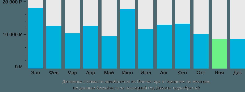 Динамика стоимости авиабилетов из Манчестера в Германию по месяцам