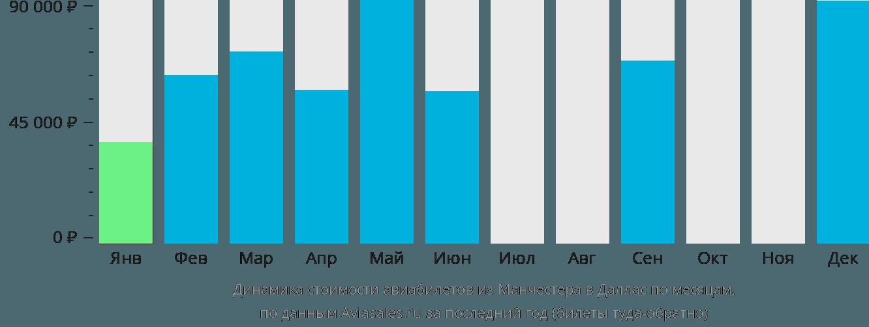 Динамика стоимости авиабилетов из Манчестера в Даллас по месяцам
