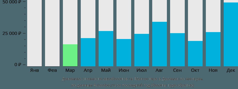 Динамика стоимости авиабилетов из Манчестера в Даламан по месяцам