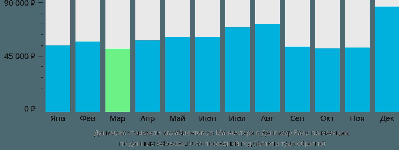 Динамика стоимости авиабилетов из Манчестера в Денпасар Бали по месяцам
