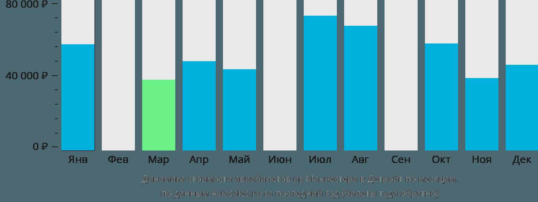 Динамика стоимости авиабилетов из Манчестера в Детройт по месяцам