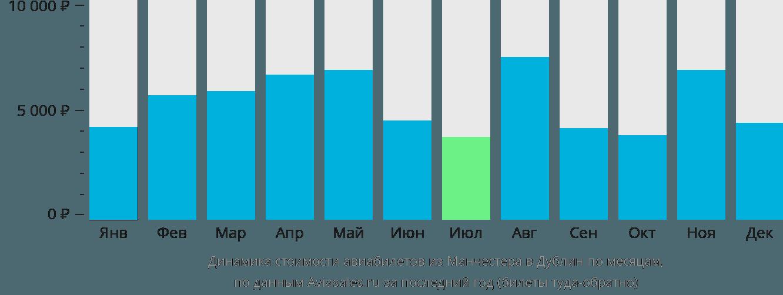 Динамика стоимости авиабилетов из Манчестера в Дублин по месяцам