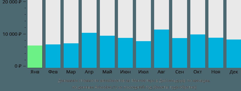 Динамика стоимости авиабилетов из Манчестера в Дюссельдорф по месяцам