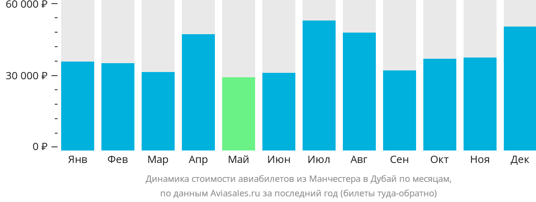 Динамика стоимости авиабилетов из Манчестера в Дубай по месяцам