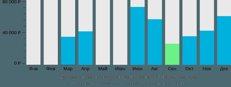 Динамика стоимости авиабилетов из Манчестера в Энтеббе по месяцам