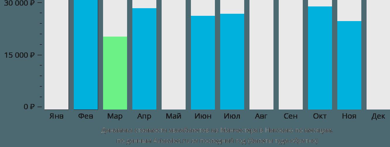 Динамика стоимости авиабилетов из Манчестера в Никосию по месяцам