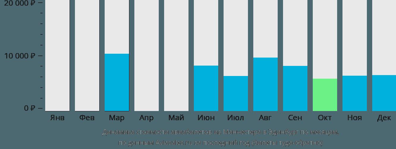 Динамика стоимости авиабилетов из Манчестера в Эдинбург по месяцам