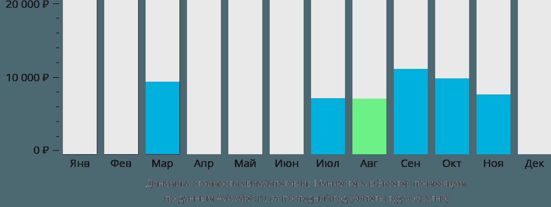 Динамика стоимости авиабилетов из Манчестера в Эксетер по месяцам