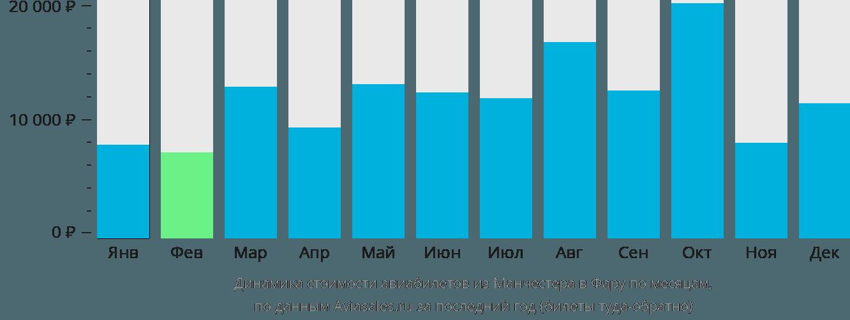 Динамика стоимости авиабилетов из Манчестера в Фару по месяцам