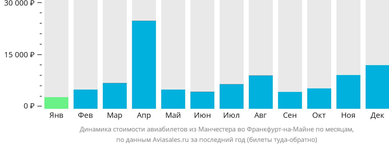 Динамика стоимости авиабилетов из Манчестера во Франкфурт-на-Майне по месяцам