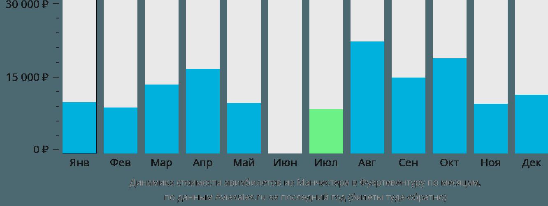 Динамика стоимости авиабилетов из Манчестера в Фуэртевентуру по месяцам