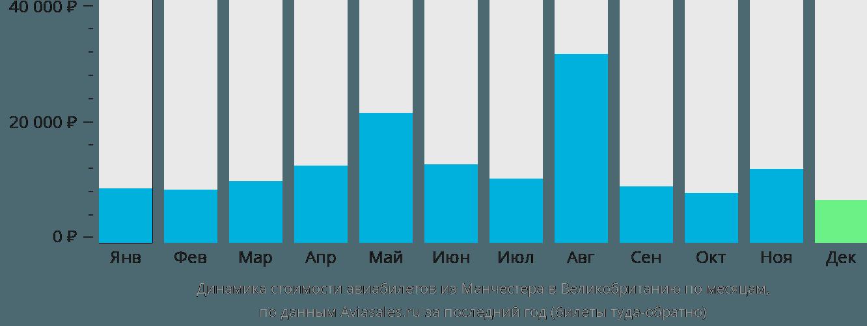 Динамика стоимости авиабилетов из Манчестера в Великобританию по месяцам