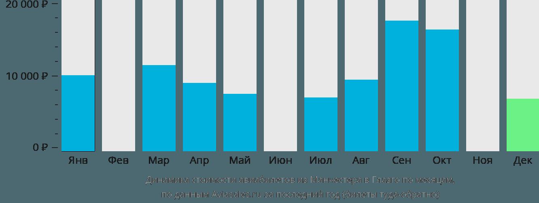 Динамика стоимости авиабилетов из Манчестера в Глазго по месяцам