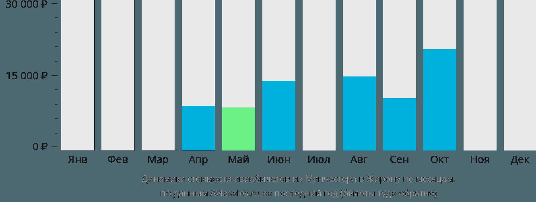 Динамика стоимости авиабилетов из Манчестера в Жирону по месяцам