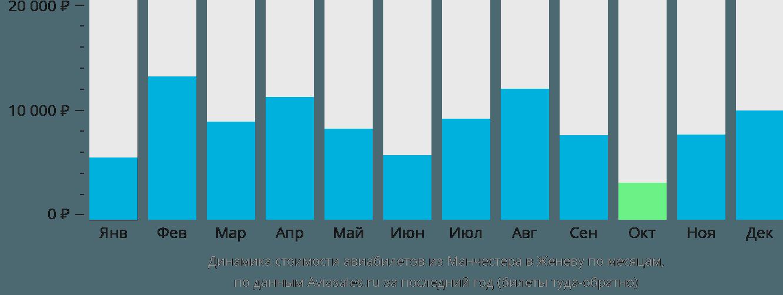 Динамика стоимости авиабилетов из Манчестера в Женеву по месяцам