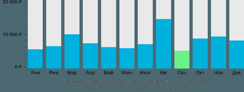 Динамика стоимости авиабилетов из Манчестера в Гамбург по месяцам
