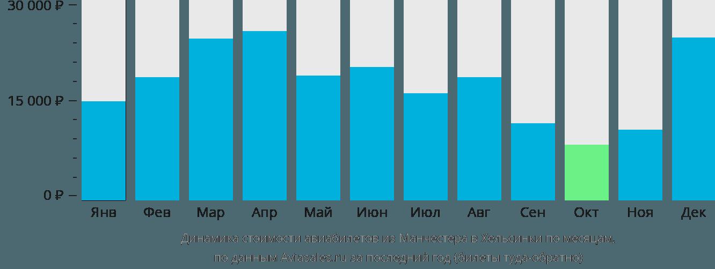 Динамика стоимости авиабилетов из Манчестера в Хельсинки по месяцам