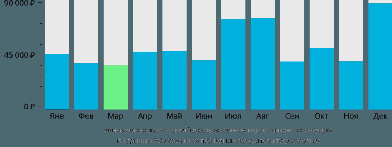 Динамика стоимости авиабилетов из Манчестера в Гонконг по месяцам