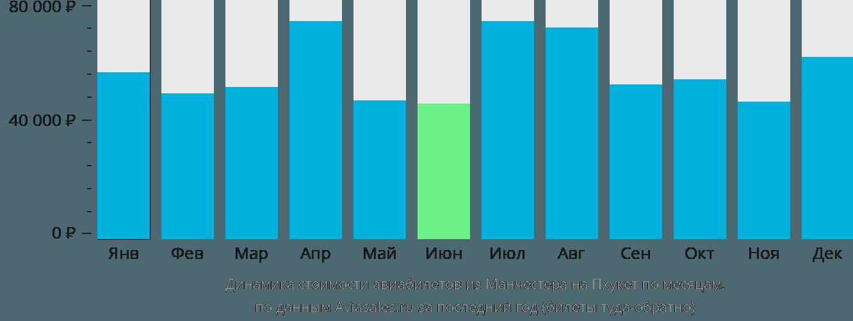 Динамика стоимости авиабилетов из Манчестера на Пхукет по месяцам