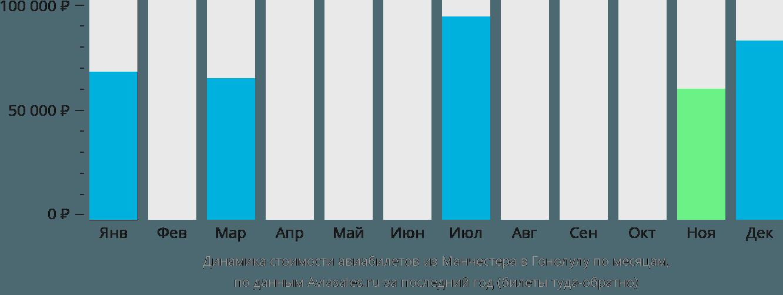 Динамика стоимости авиабилетов из Манчестера в Гонолулу по месяцам