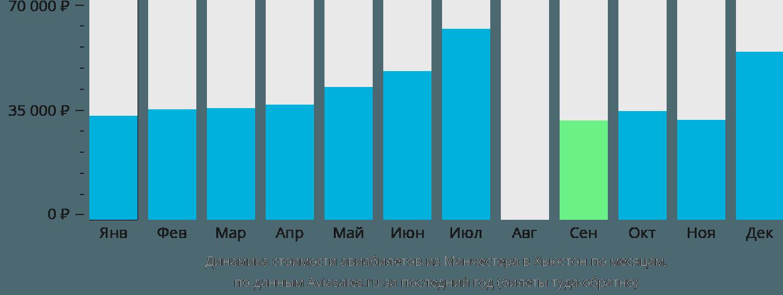 Динамика стоимости авиабилетов из Манчестера в Хьюстон по месяцам