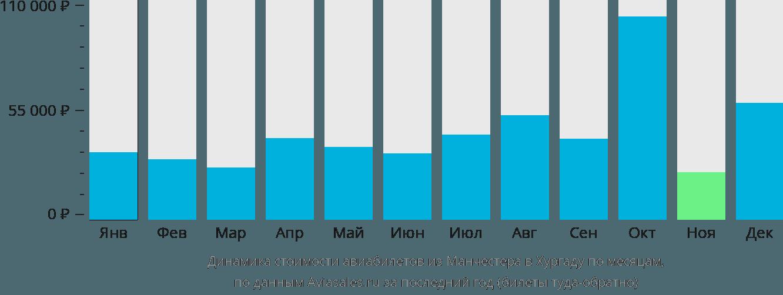 Динамика стоимости авиабилетов из Манчестера в Хургаду по месяцам