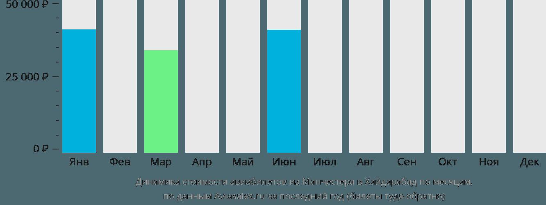 Динамика стоимости авиабилетов из Манчестера в Хайдарабад по месяцам