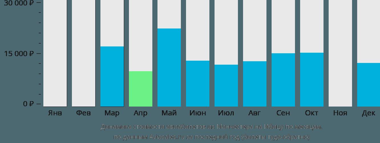Динамика стоимости авиабилетов из Манчестера на Ибицу по месяцам