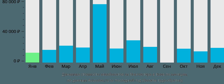 Динамика стоимости авиабилетов из Манчестера в Киев по месяцам