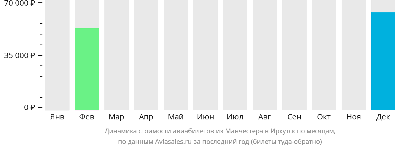 Динамика стоимости авиабилетов из Манчестера в Иркутск по месяцам