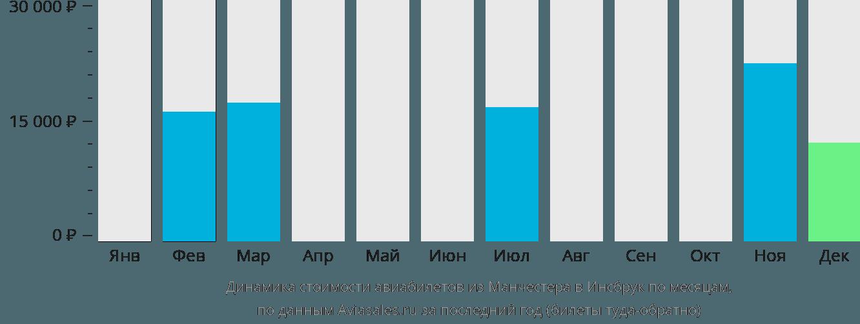 Динамика стоимости авиабилетов из Манчестера в Инсбрук по месяцам
