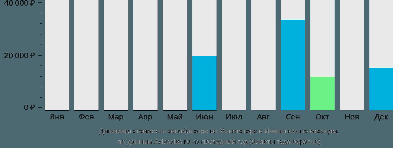 Динамика стоимости авиабилетов из Манчестера в Инвернесс по месяцам