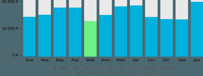 Динамика стоимости авиабилетов из Манчестера в Исламабад по месяцам