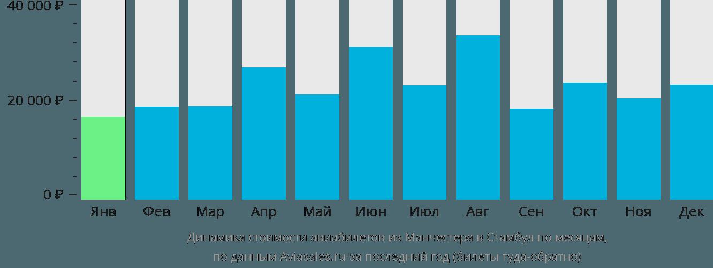 Динамика стоимости авиабилетов из Манчестера в Стамбул по месяцам
