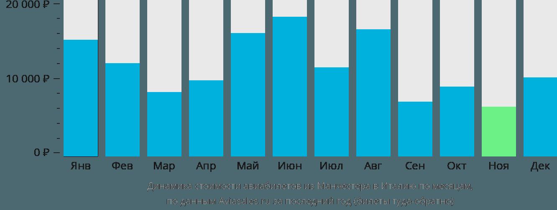 Динамика стоимости авиабилетов из Манчестера в Италию по месяцам